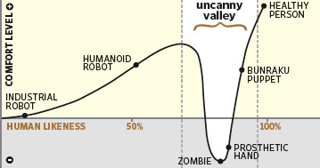 The Uncanny Valley: The Dangers of Dialogue Construction in Writing Craft